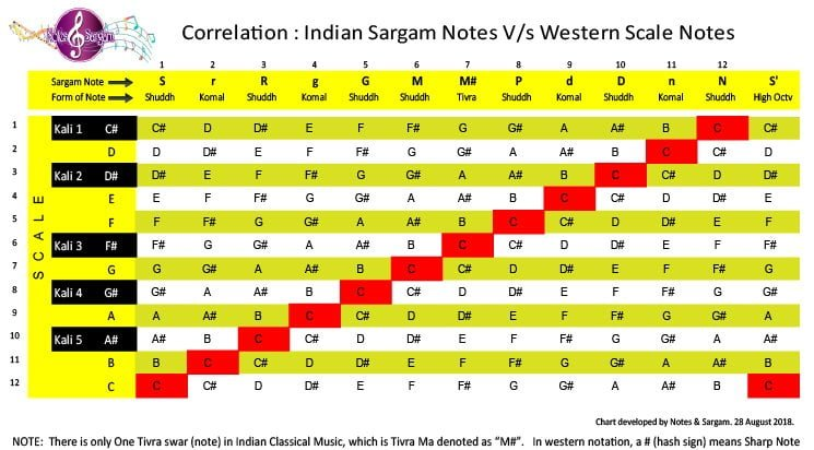 Indian Sargam Vs Western Notes -